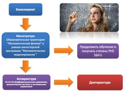 Образовательные траектории кафедры МАиДУ ИМиФИ СФУ
